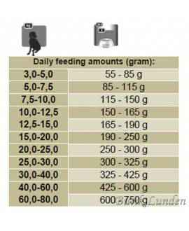 5 kg Platinum Iberico og Grønt Adult hundefoder Platinum - 4