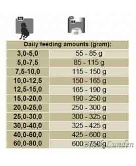 15 kg Platinum Iberico og Grønt Adult hundefoder Platinum - 4
